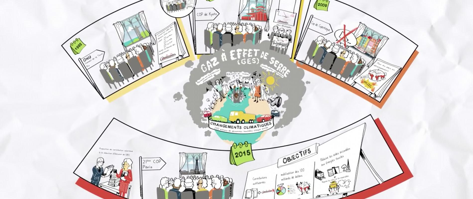 Comprendre la COP 21 et ses enjeux